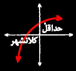 حداقلْ کلانشهر